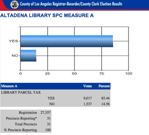 85 percent victory results